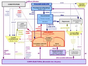 Schéma simplifié de l'organisation et de l'équilibre des pouvoirs sous la Ve République (France) - décembre 2008